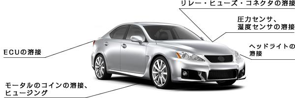自動車機器の主な用途