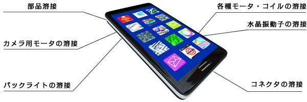 携帯電話機器の主な用途